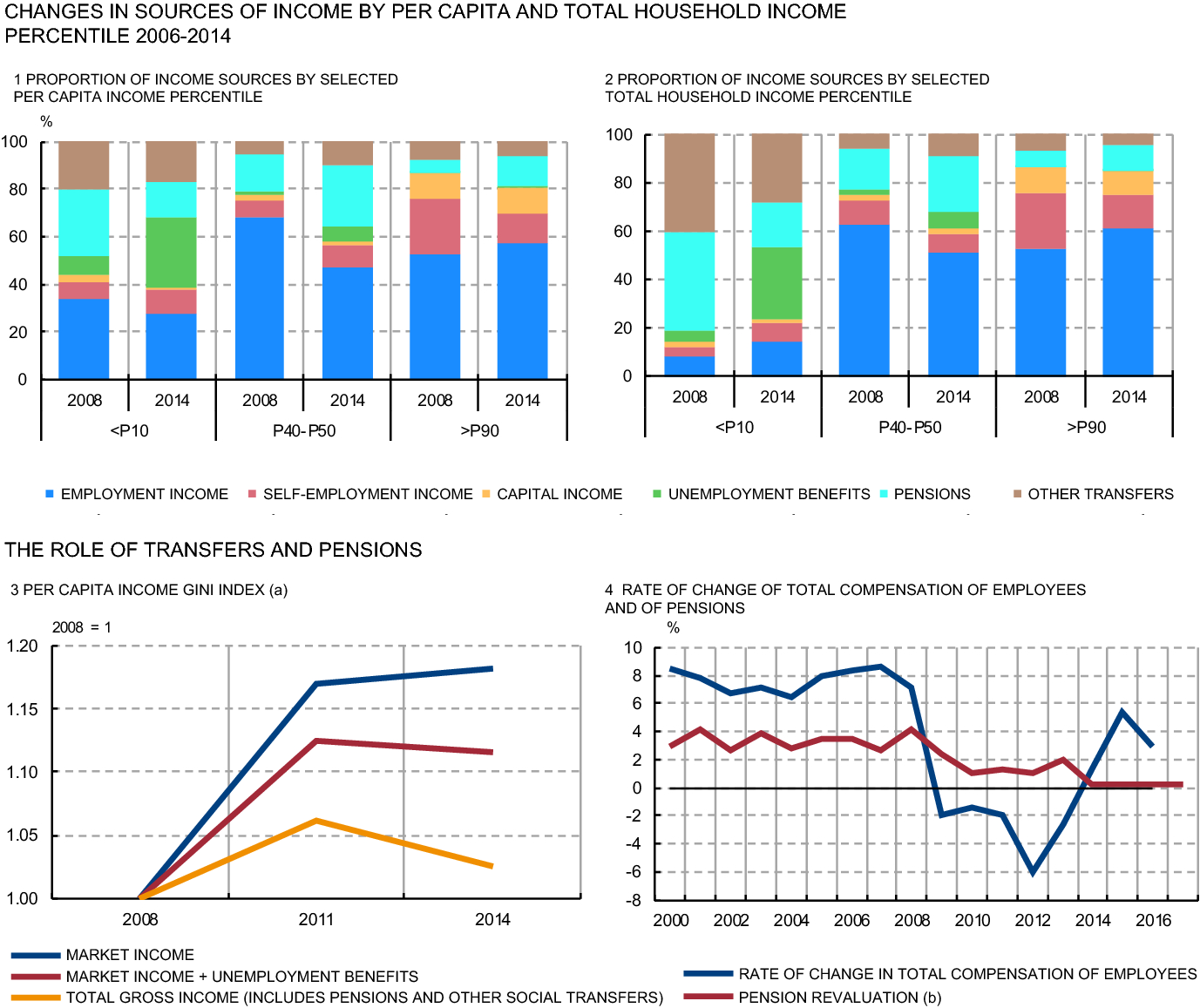 Income, consumption and wealth inequality in Spain