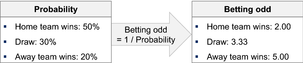 Machine-Learning-Based Statistical Arbitrage Football Betting