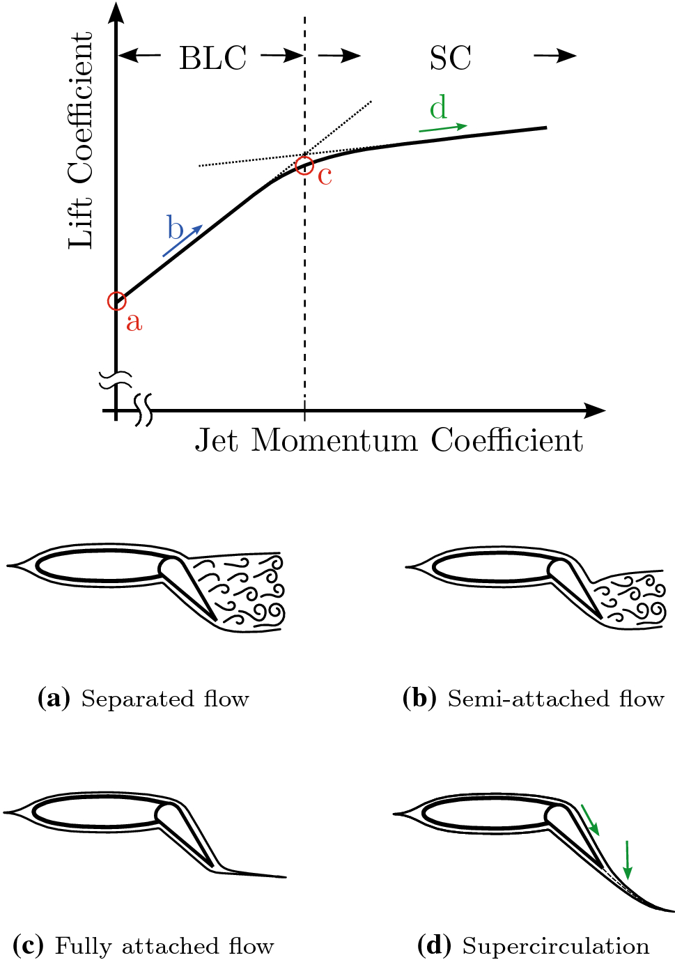 controllability of an aircraft with active high lift system using a boat engine diagram open image in new window