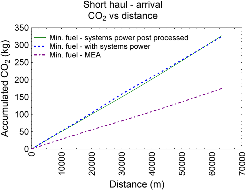 Improving the operating efficiency of the more electric