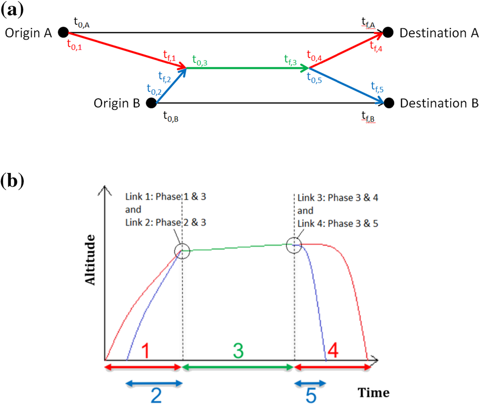 Multiple-phase trajectory optimization for formation flight