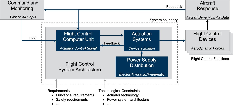 Preliminary design of advanced flight control system
