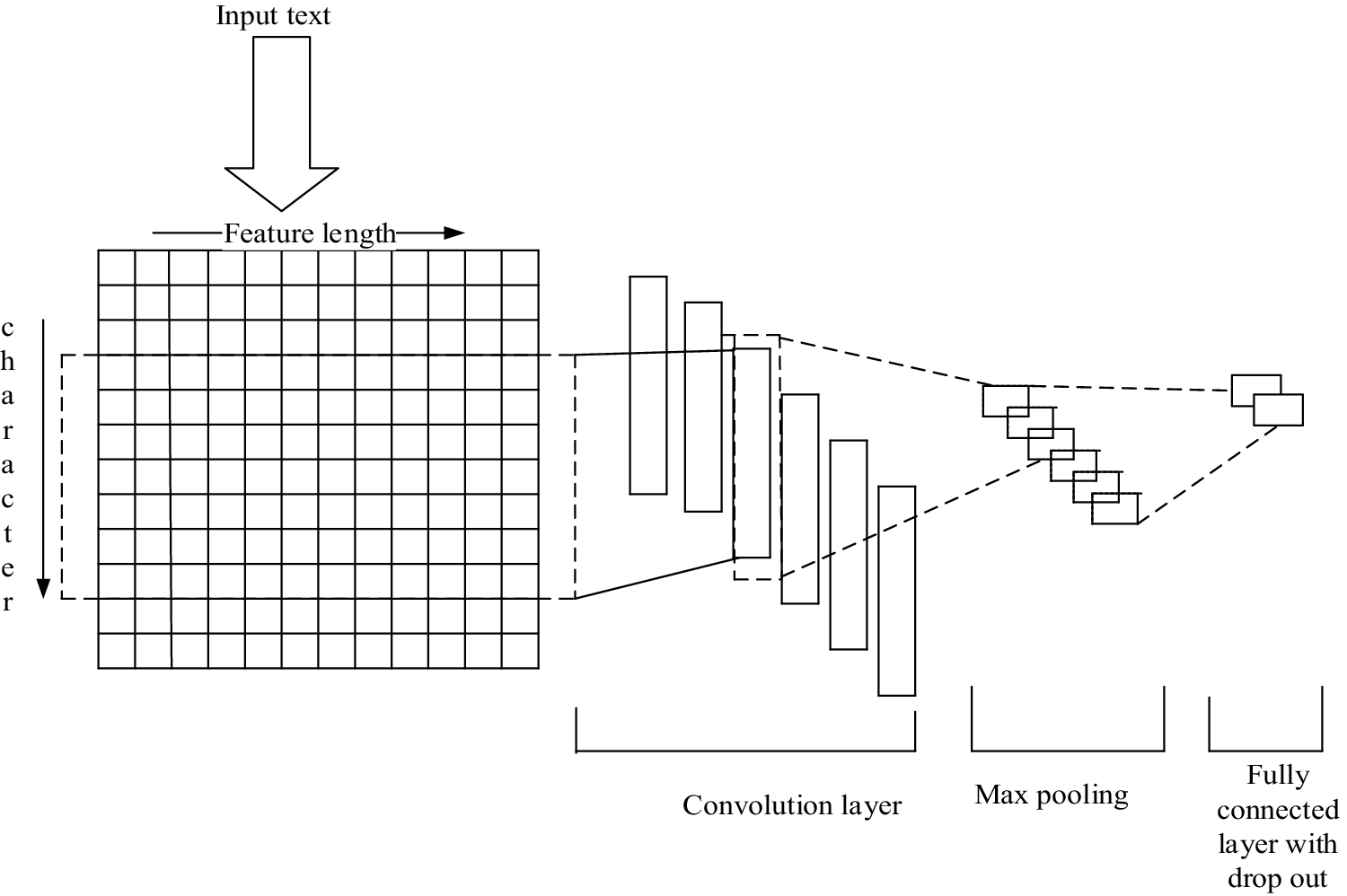 Character level embedding with deep convolutional neural network for