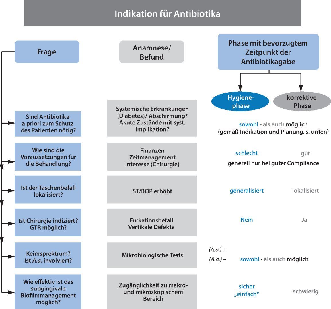 Amoxicillin und metronidazol zusammen einnehmen
