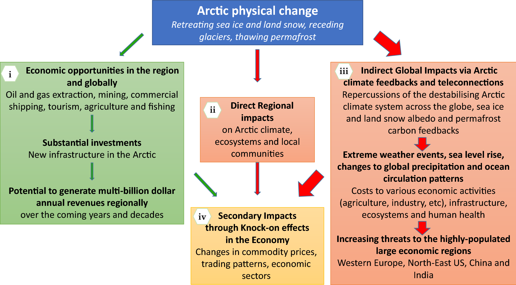A framework for assessing the economic impacts of Arctic