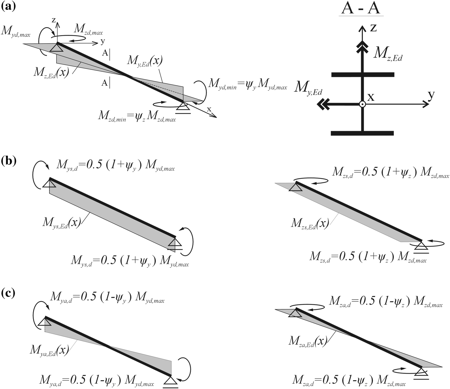 Buckling Resistance Criteria Of Prismatic Beams Under Biaxial Moment Diagram Triangular Load Besides Simply Supported Beam Fig 1 Decomposition Bending Diagrams