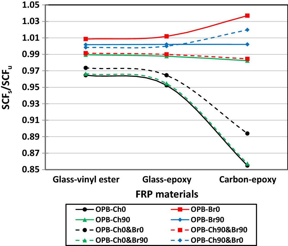 Parametric Study of FRP Strengthening on Stress