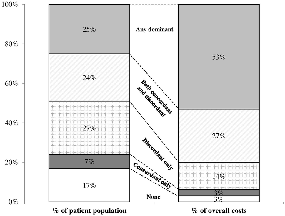 Comorbidity Type and Health Care Costs in Type 2 Diabetes: A