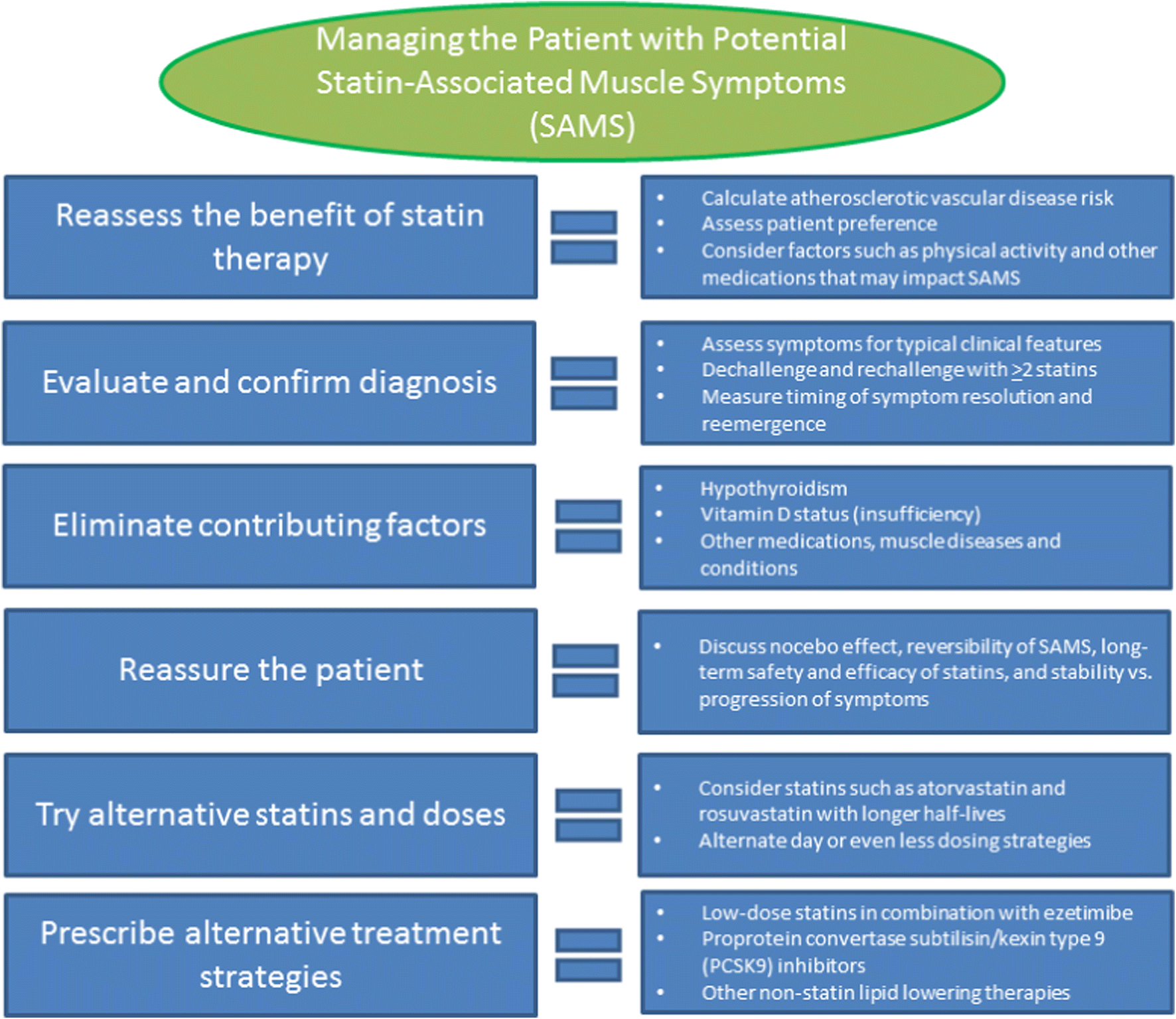 Statin-Associated Muscle Disease: Advances in Diagnosis and