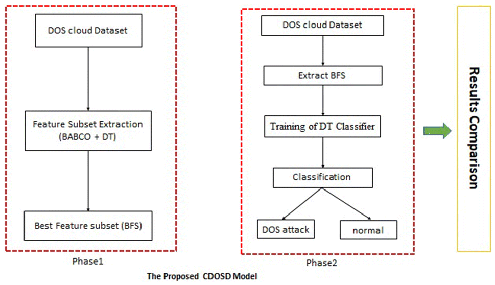 An Effective DOS Attack Detection Model in Cloud Using