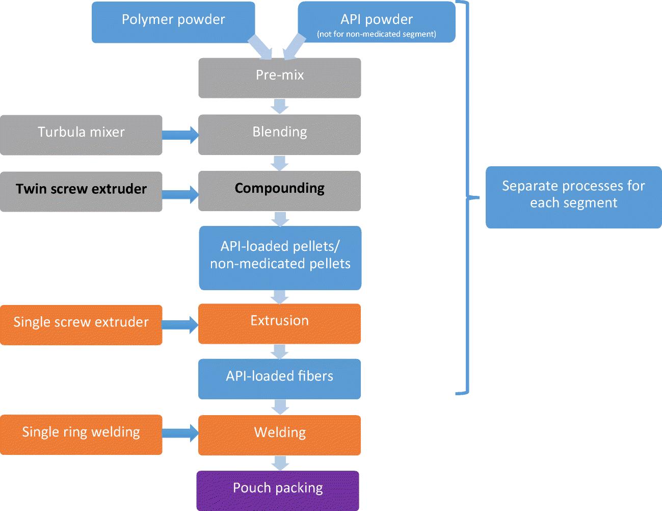 Pharmacokinetics and tolerability of a novel progesterone