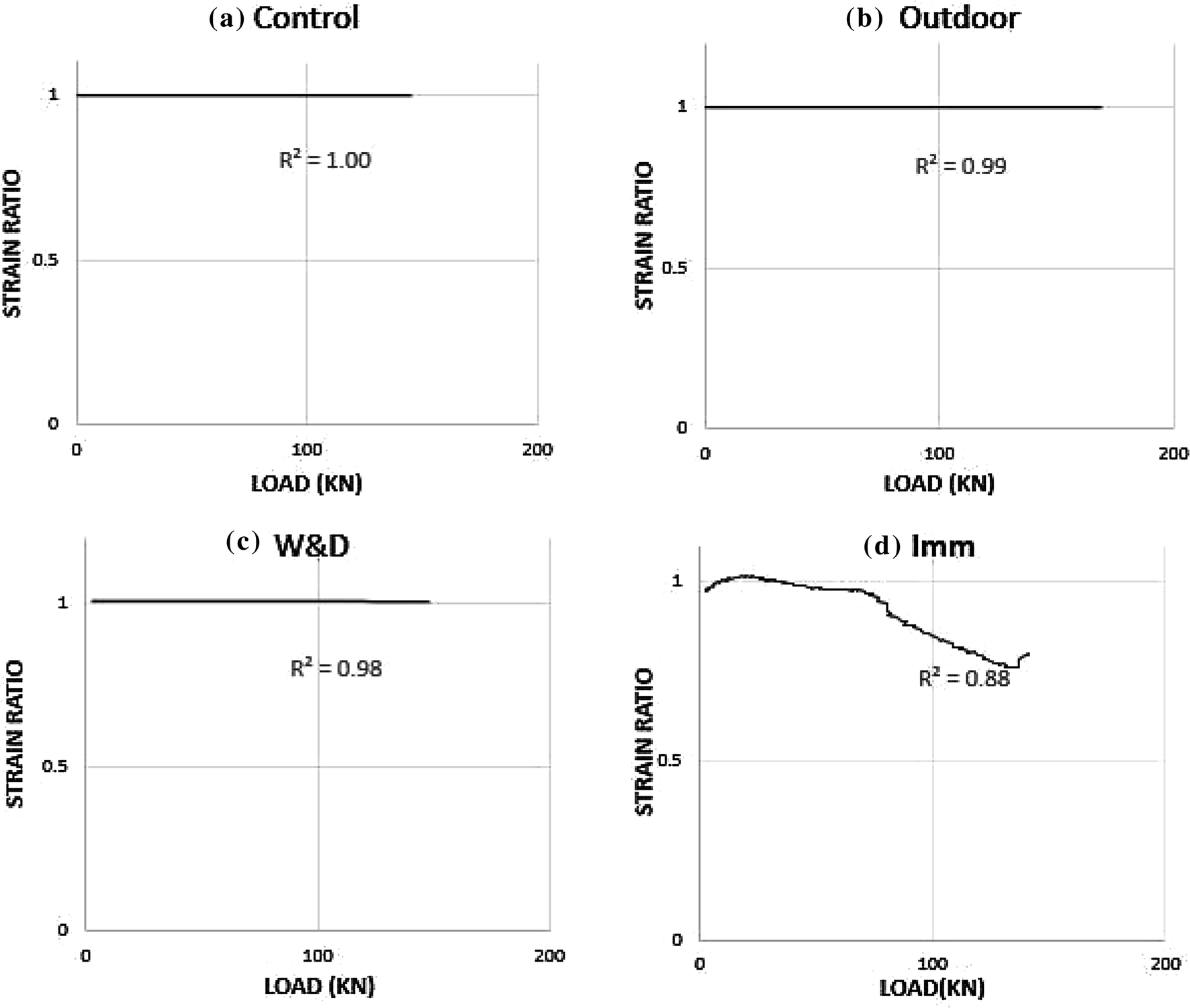 Long-term performance monitoring of GFRP-reinforced concrete