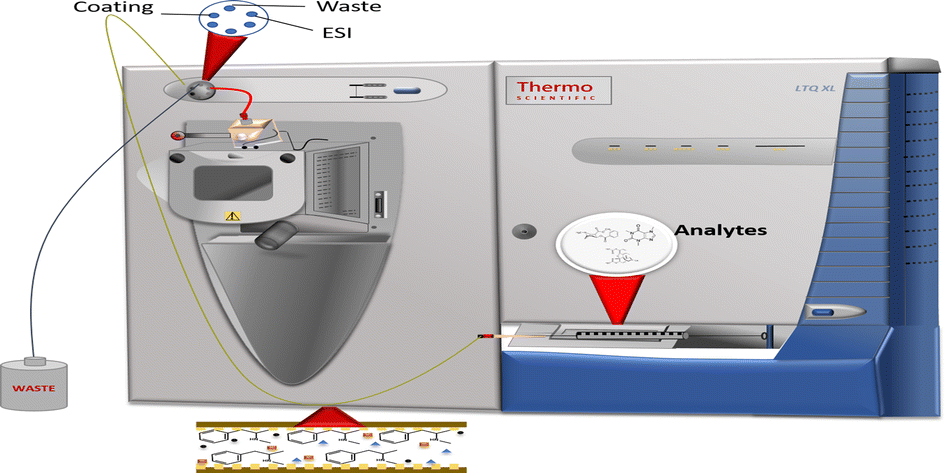 Online Sol-gel Capillary Microextraction-Mass Spectrometry