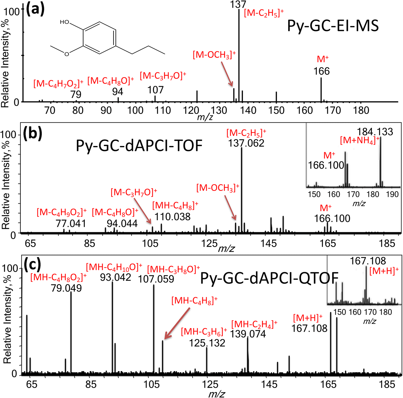 Gas Chromatography-Tandem Mass Spectrometry of Lignin