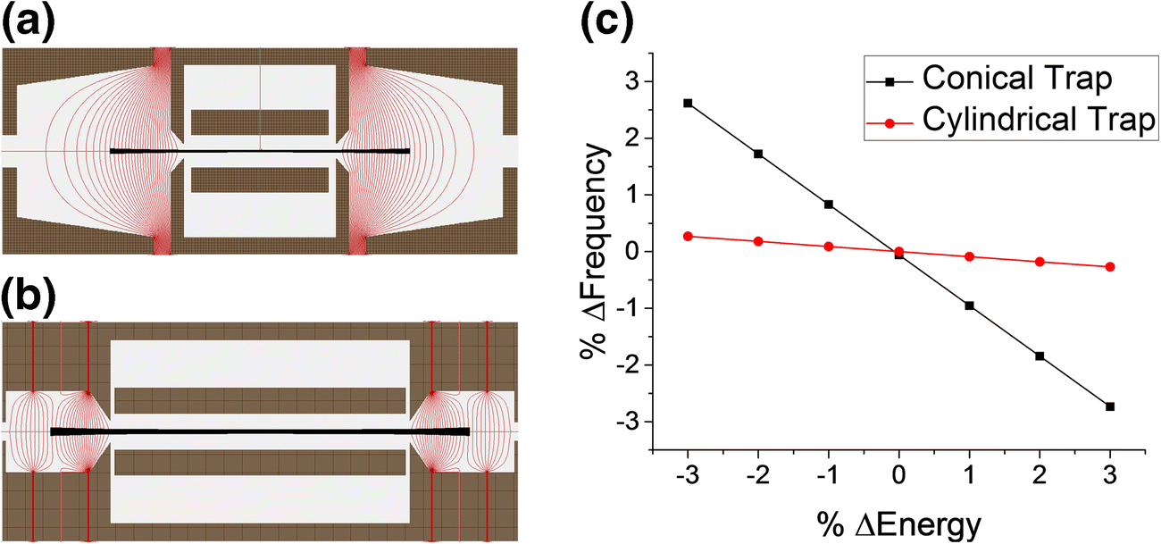 Optimized Electrostatic Linear Ion Trap For Charge Detection Mass Static Electricity Negative Detector Open Image In New Window