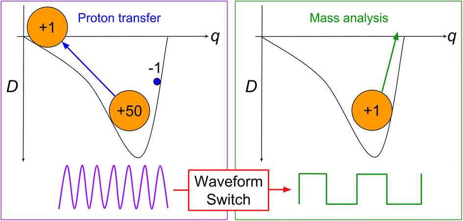 Increasing the Upper M/Charge Limit of a Quadrupole Ion ... on