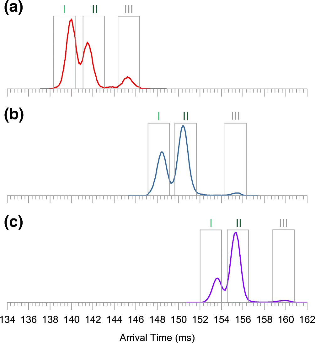 Cyclic Ion Mobility Mass Spectrometry Distinguishes Anomers and Open