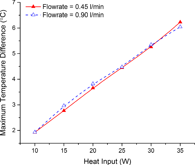 Experimental Investigation of Water-Cooled Heat Pipes in the