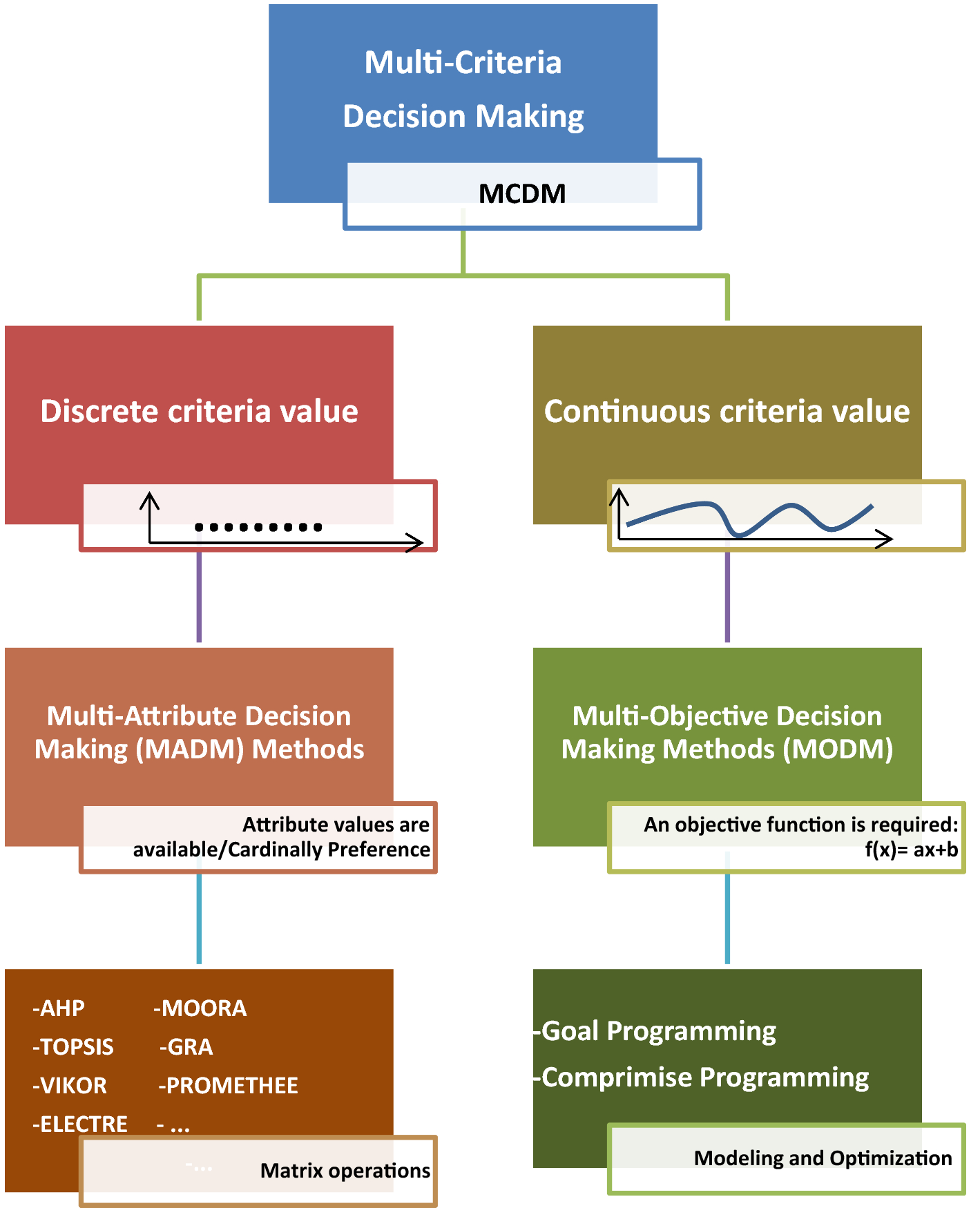 A Multi-Objective Credit Evaluation Model Using MOORA Method and