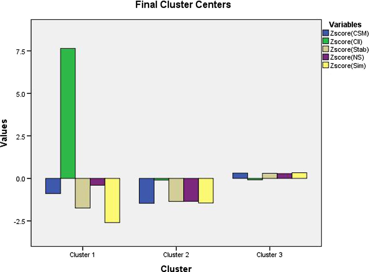 An Empirical Study on Using Class Stability as an Indicator of Class