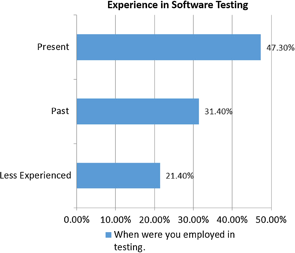 Empirical Evaluation of Automated Test Suite Generation and