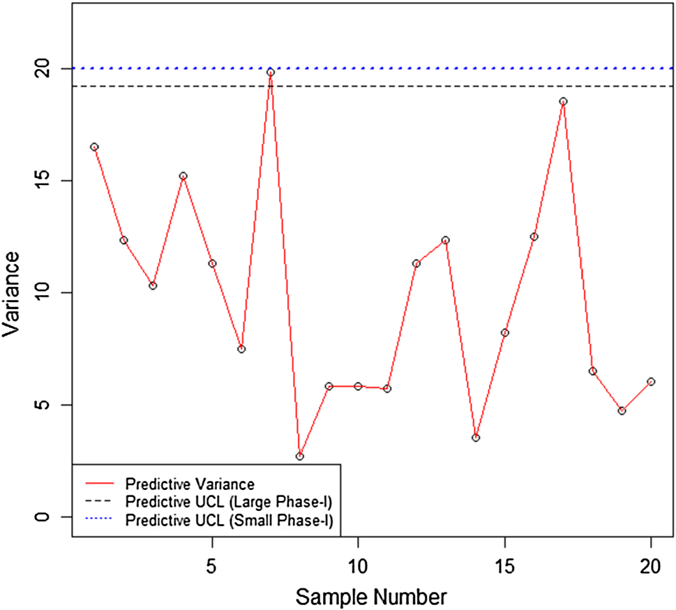 On Designing a New Bayesian Dispersion Chart for Process ...