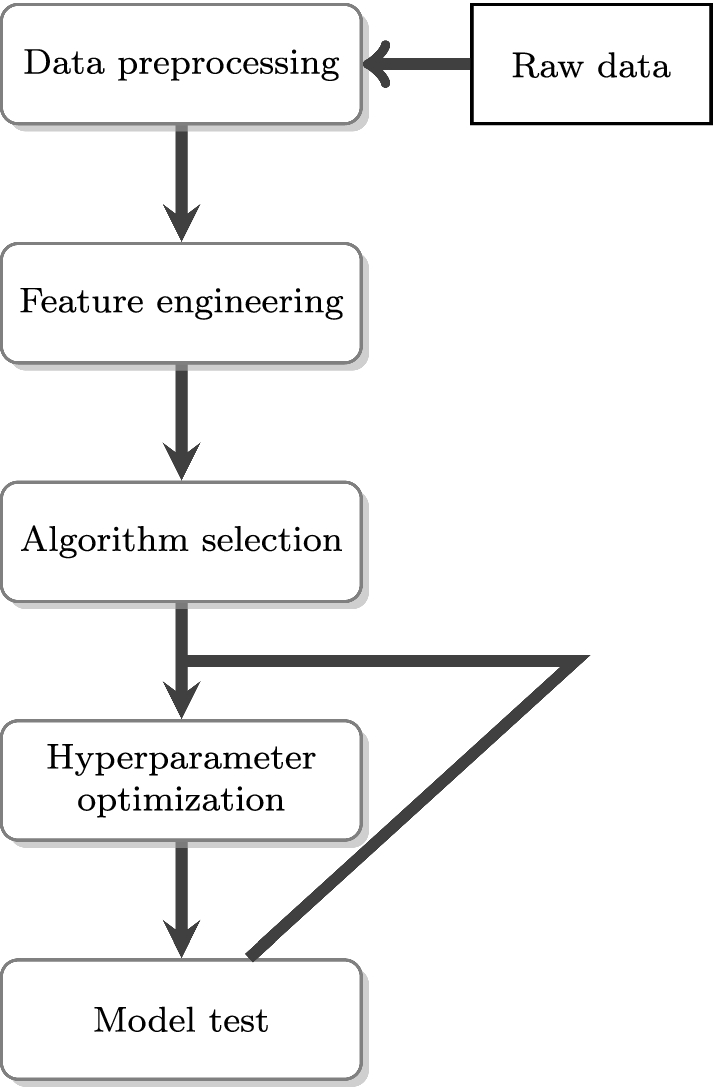 Applications of machine learning techniques in side-channel attacks