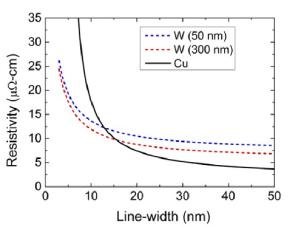 Resistivity Of Tungsten Wire | On The Potential Of Tungsten As Next Generation Semiconductor