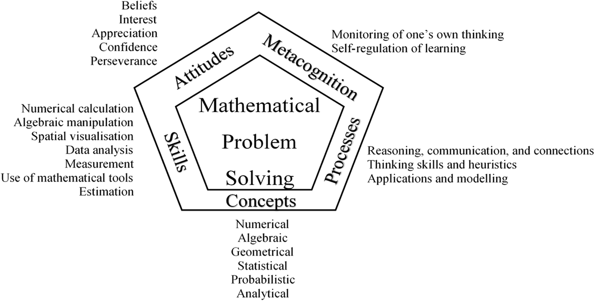 The different mathematics performances in PISA 2012 and a