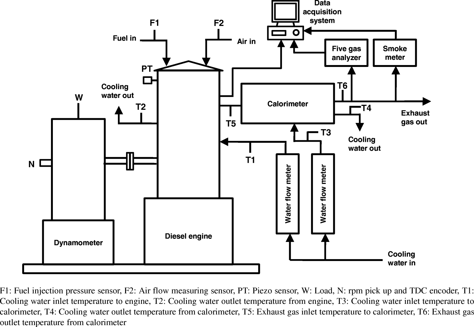 T5 Engine Diagram Experimental Studies On Production Of Deoxygenated Vegetable Oils Fig 3 Diesel Setup