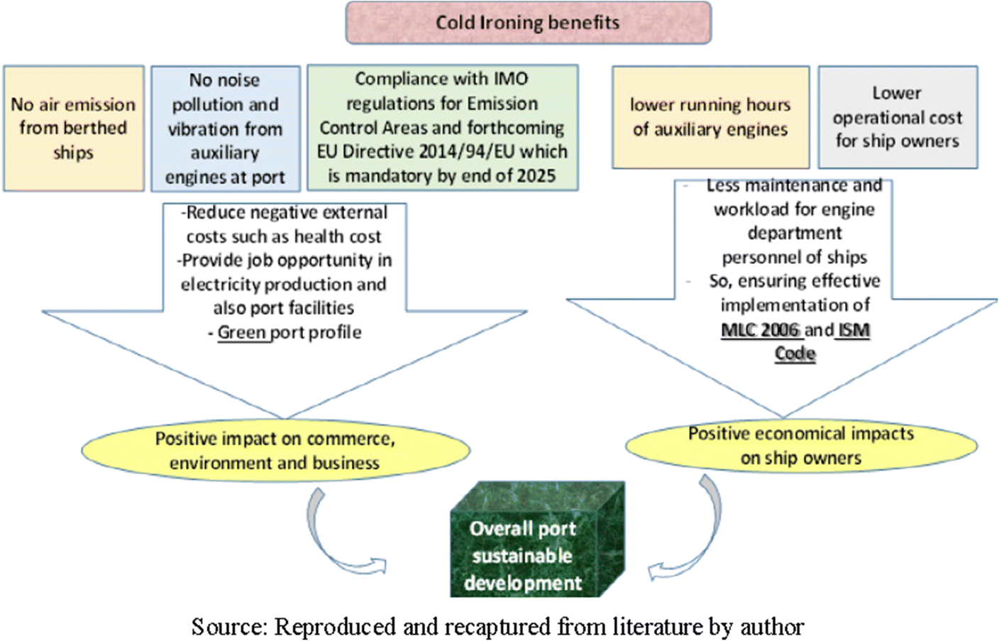 Circular economy approach to facilitate the transition of