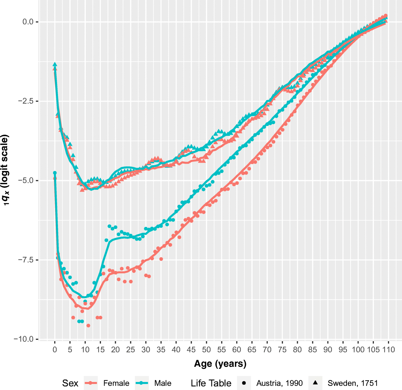 A General Age-Specific Mortality Model With an Example