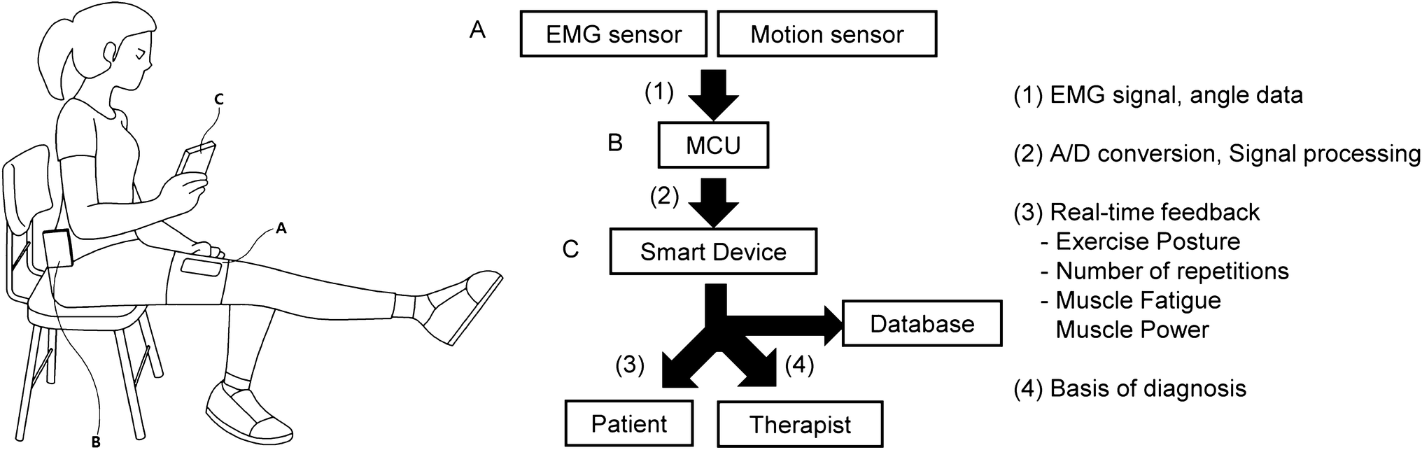 Electromyography Signal Based Muscle Fatigue Assessment For Knee Figure 2 Block Diagram Of The Proposed System Emg Fig 6