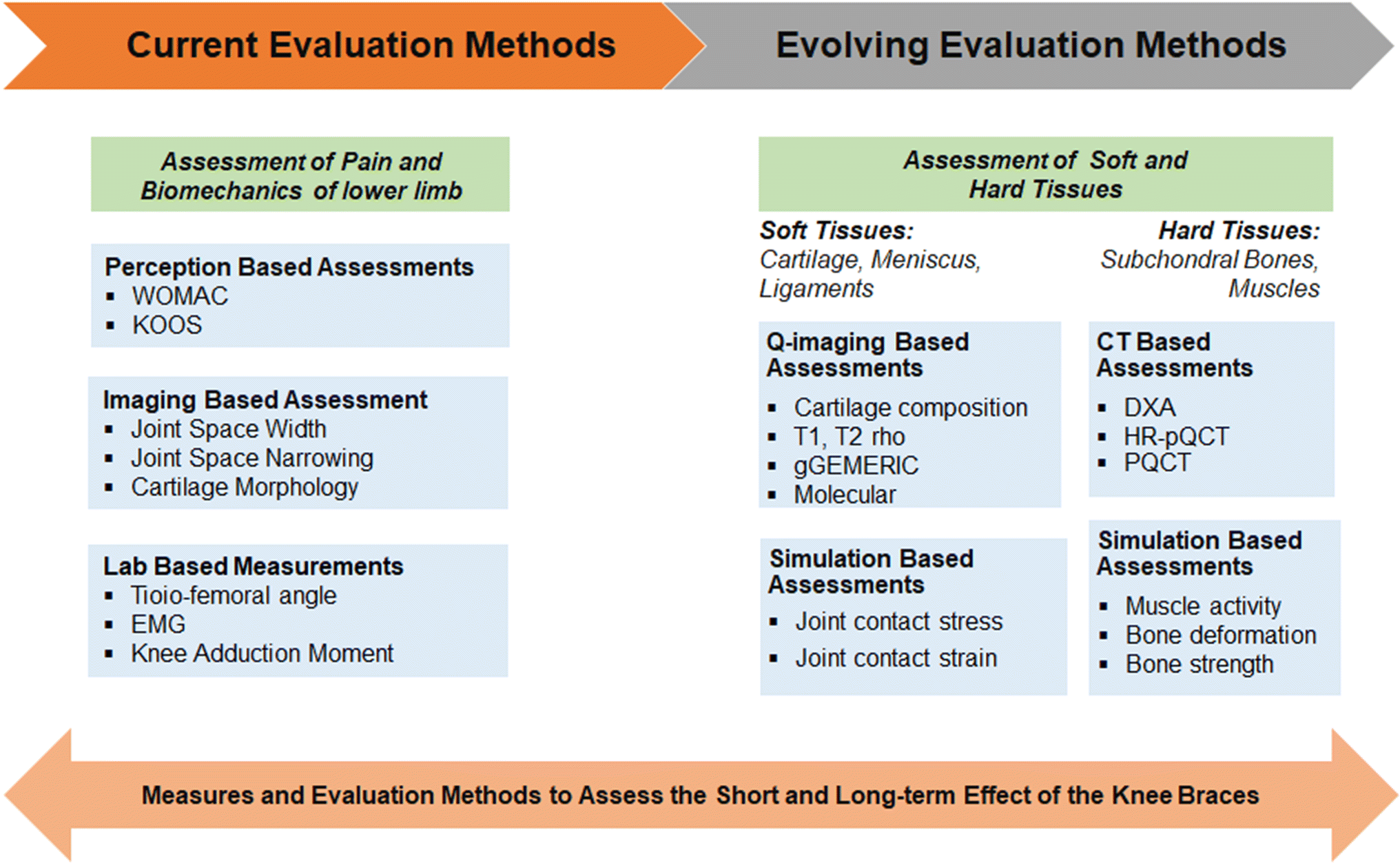 ca0104f8bb Methods for evaluating effects of unloader knee braces on joint ...
