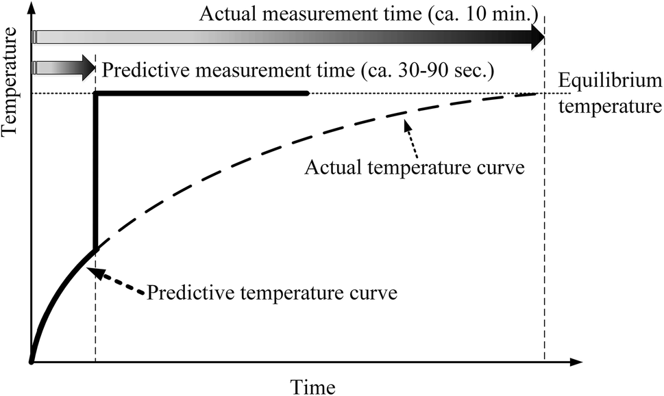 Thermometry and interpretation of body temperature
