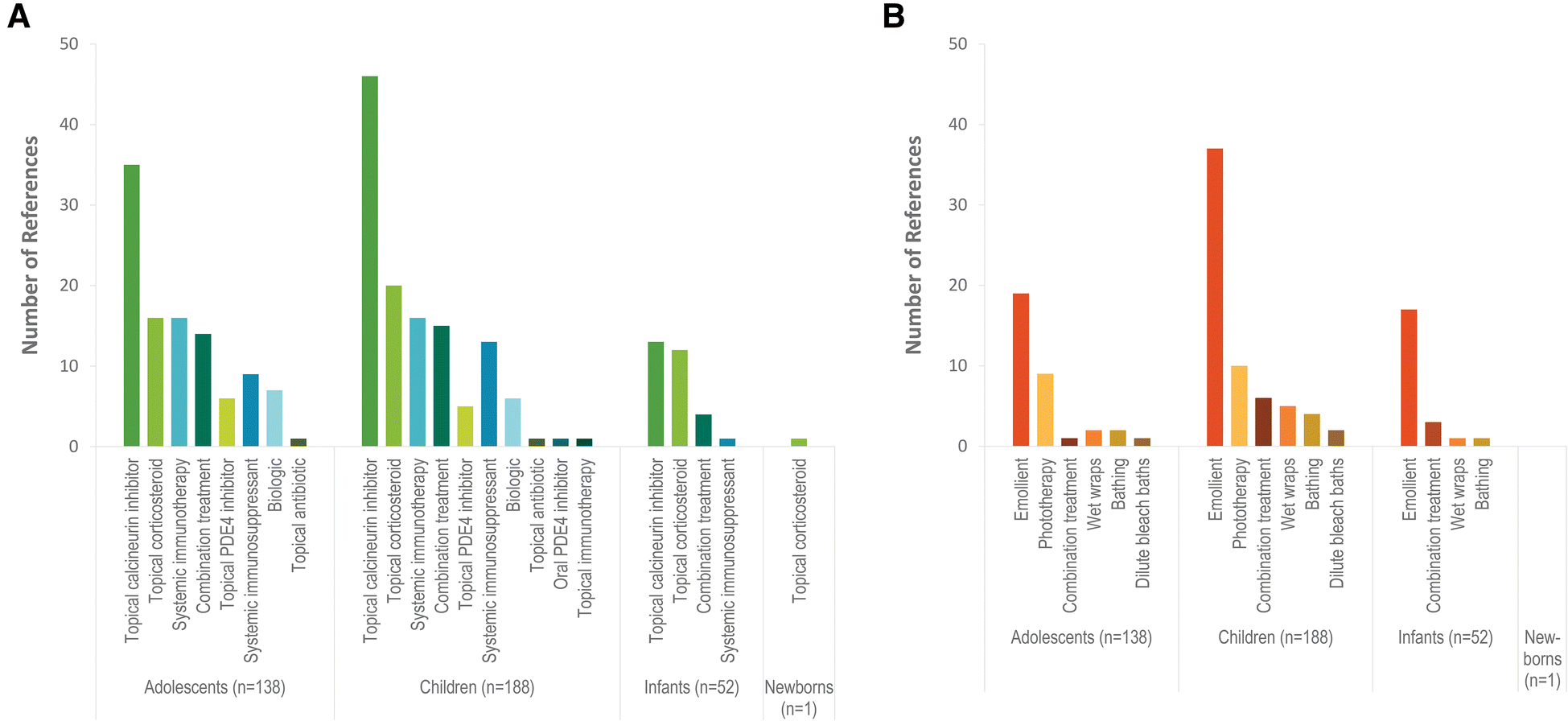 A Systematic Scoping Literature Review of Publications