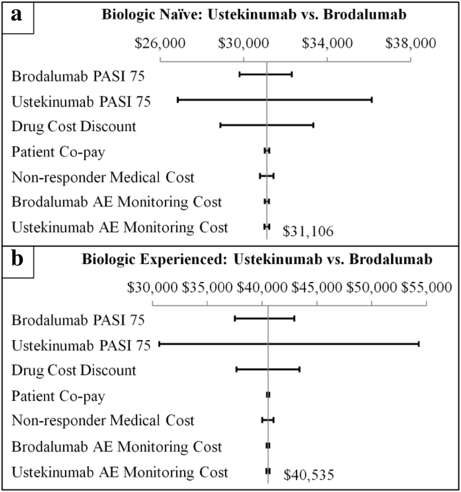Effect of Prior Biologic Use on Cost-Effectiveness of