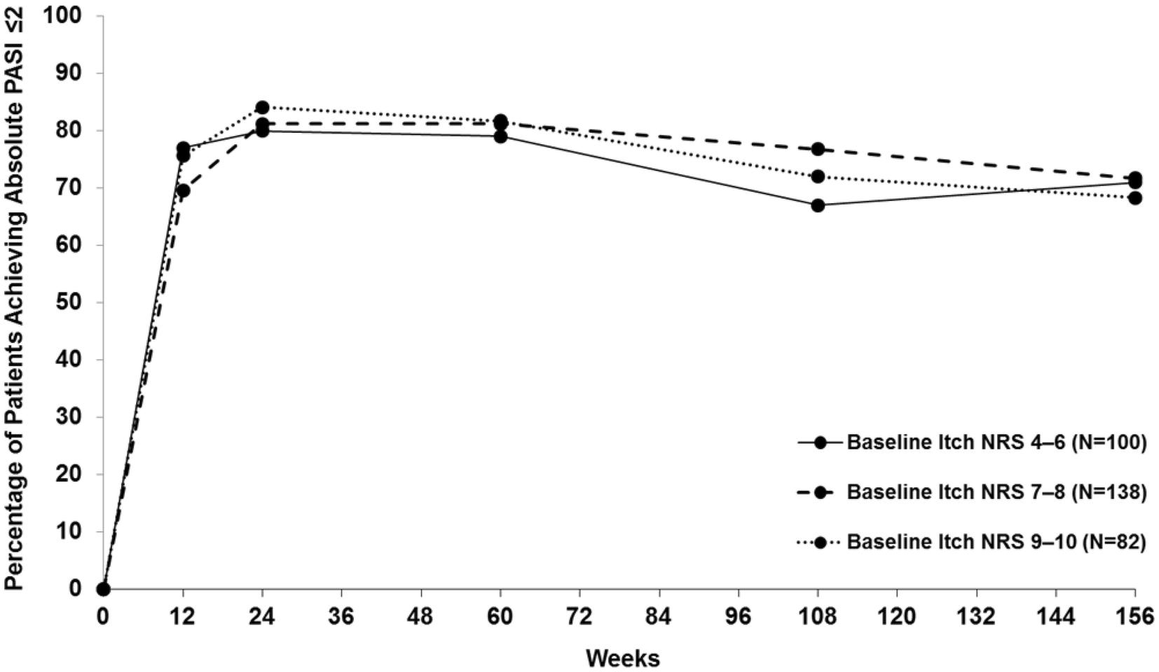 Impact of Ixekizumab Treatment on Itch and Psoriasis Area