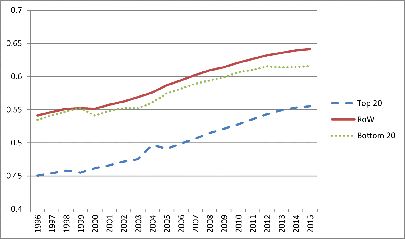 Mining's contribution to national economies between 1996 and