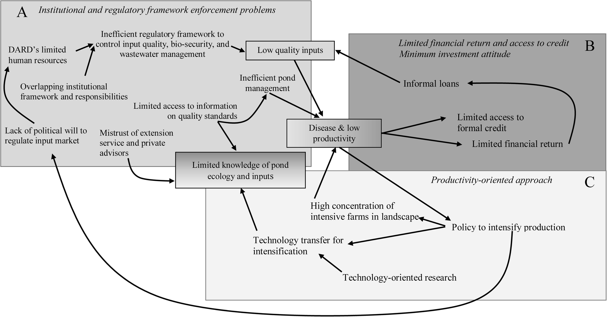 Aquaculture innovation system analysis of transition to