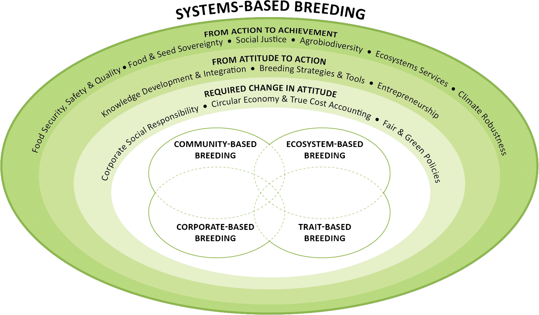 Towards resilience through systems-based plant breeding  A review