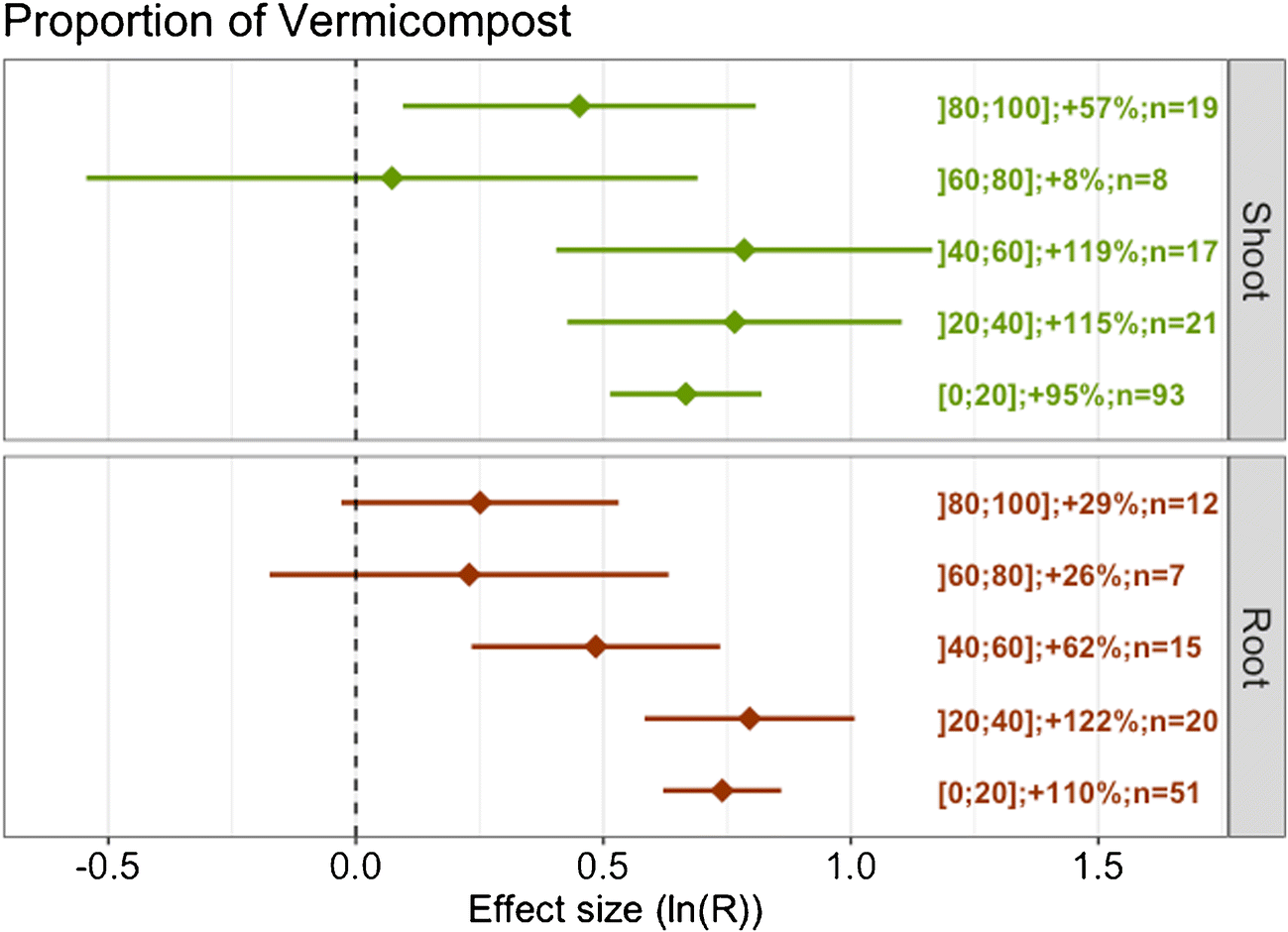 Vermicompost significantly affects plant growth  A meta