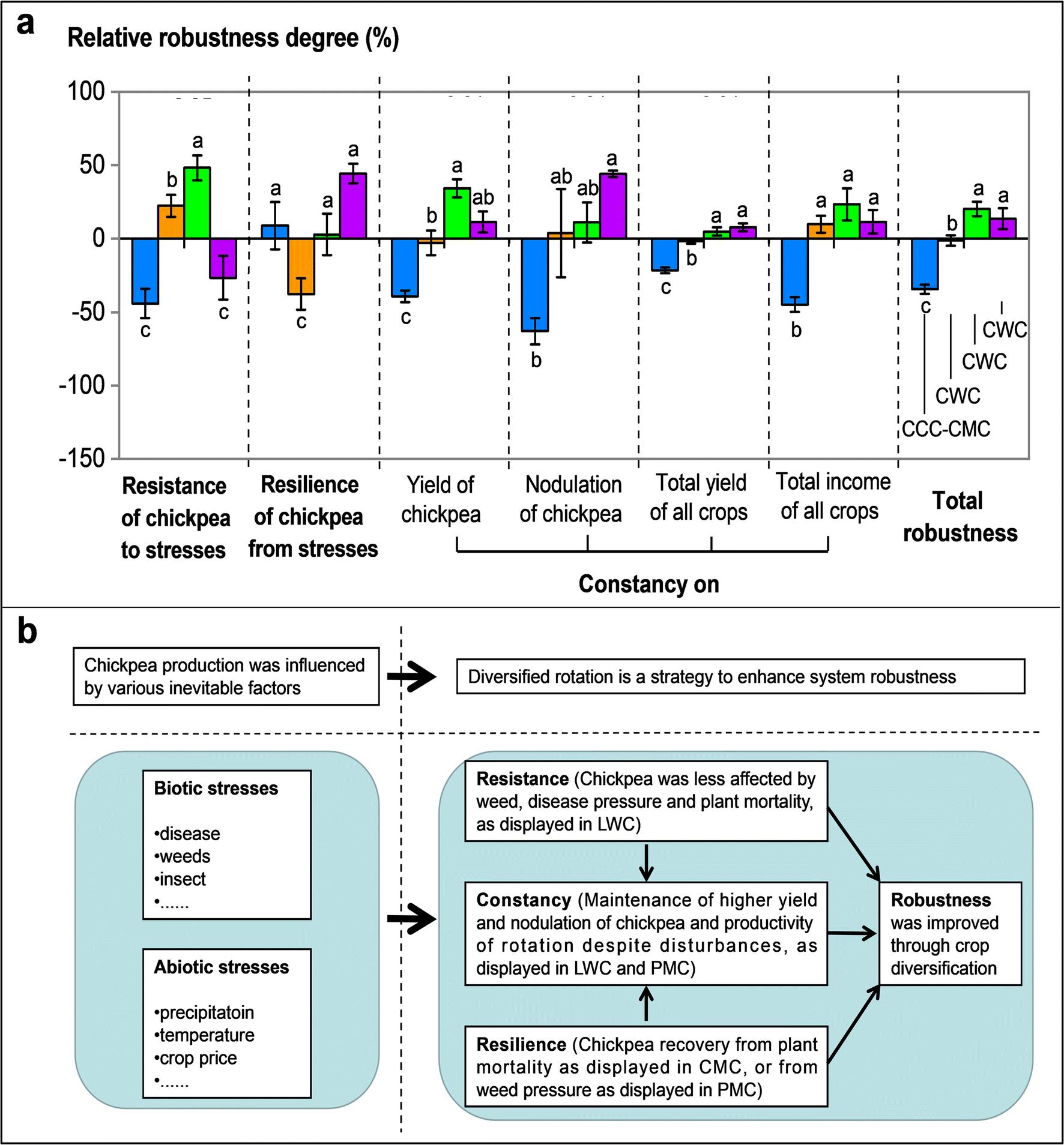 Diversifying crop rotation improves system robustness   SpringerLink