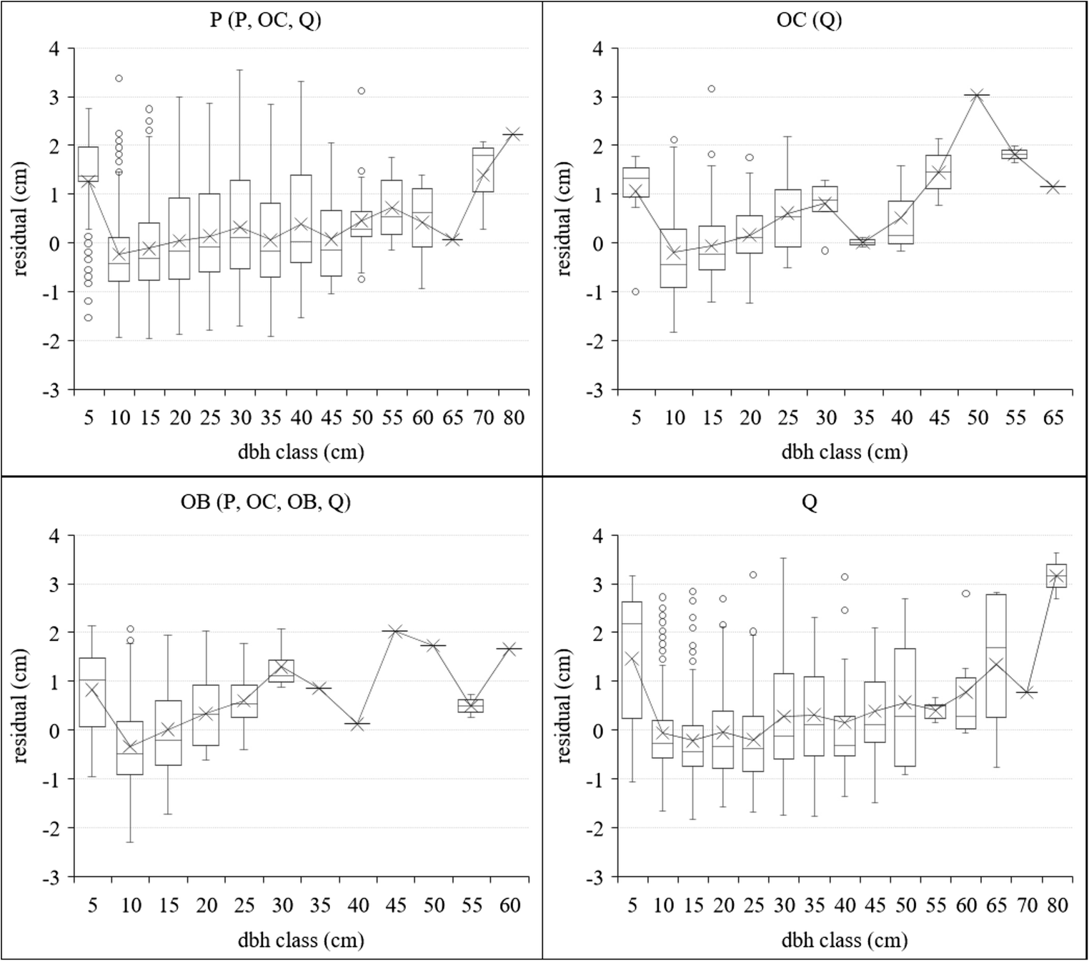 Considering neighborhood effects improves individual dbh