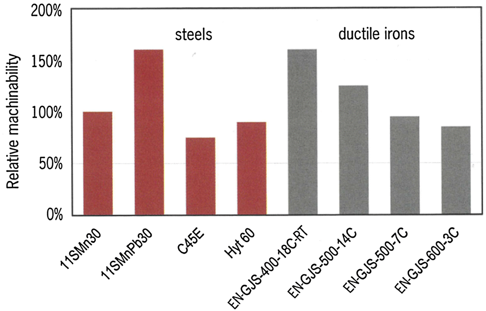 Graphite Formation and Dissolution in Ductile Irons and