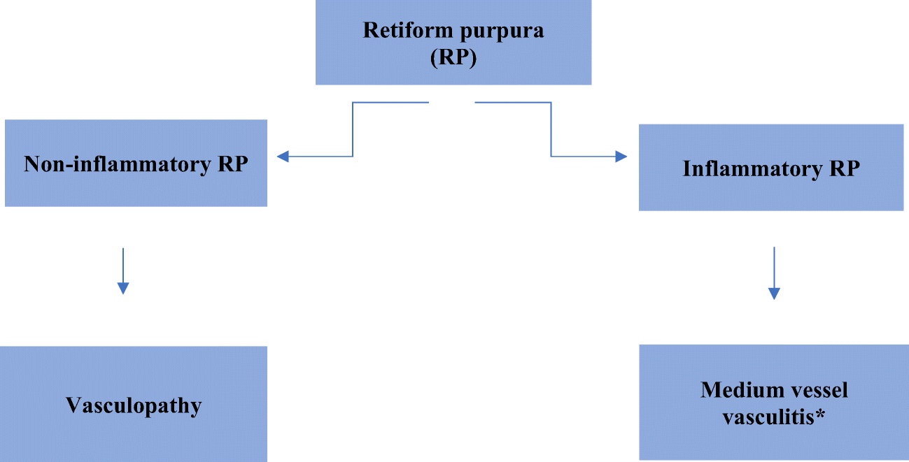 An Approach to Retiform Purpura for the Inpatient