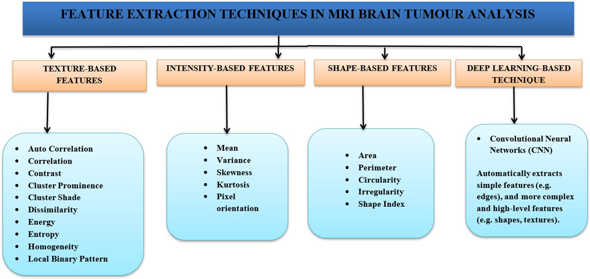 Survey on brain tumor segmentation and feature extraction of