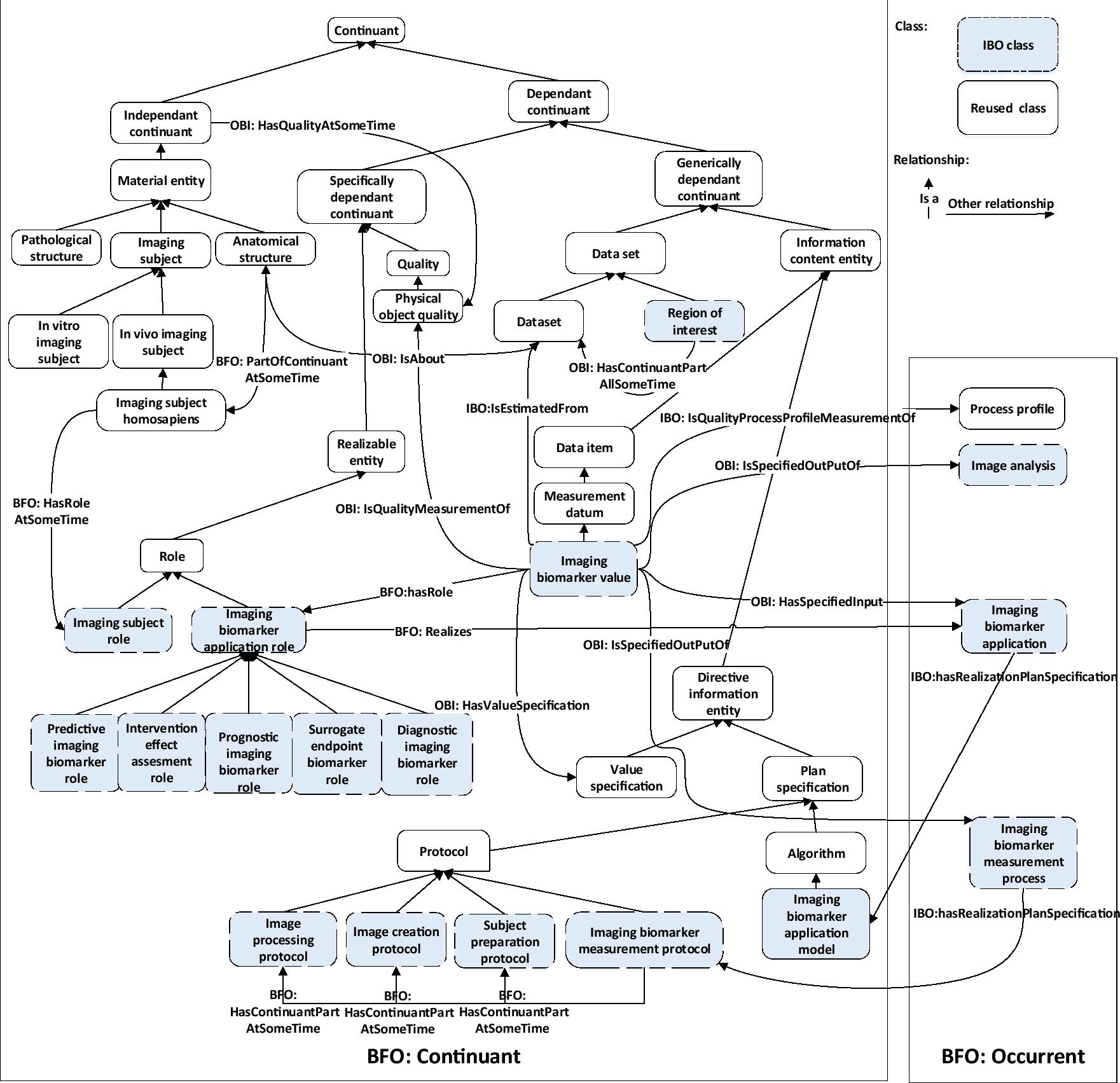 Imaging Biomarker Ontology (IBO): A Biomedical Ontology to