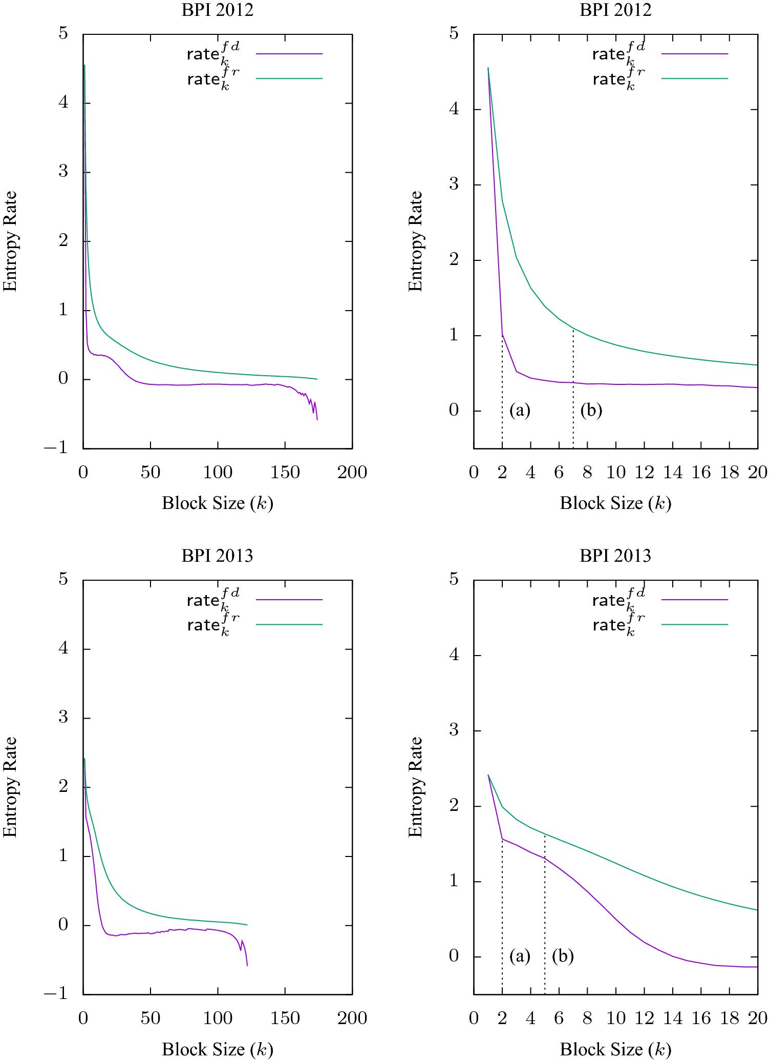 1dd8e6aedc Entropy as a Measure of Log Variability | SpringerLink