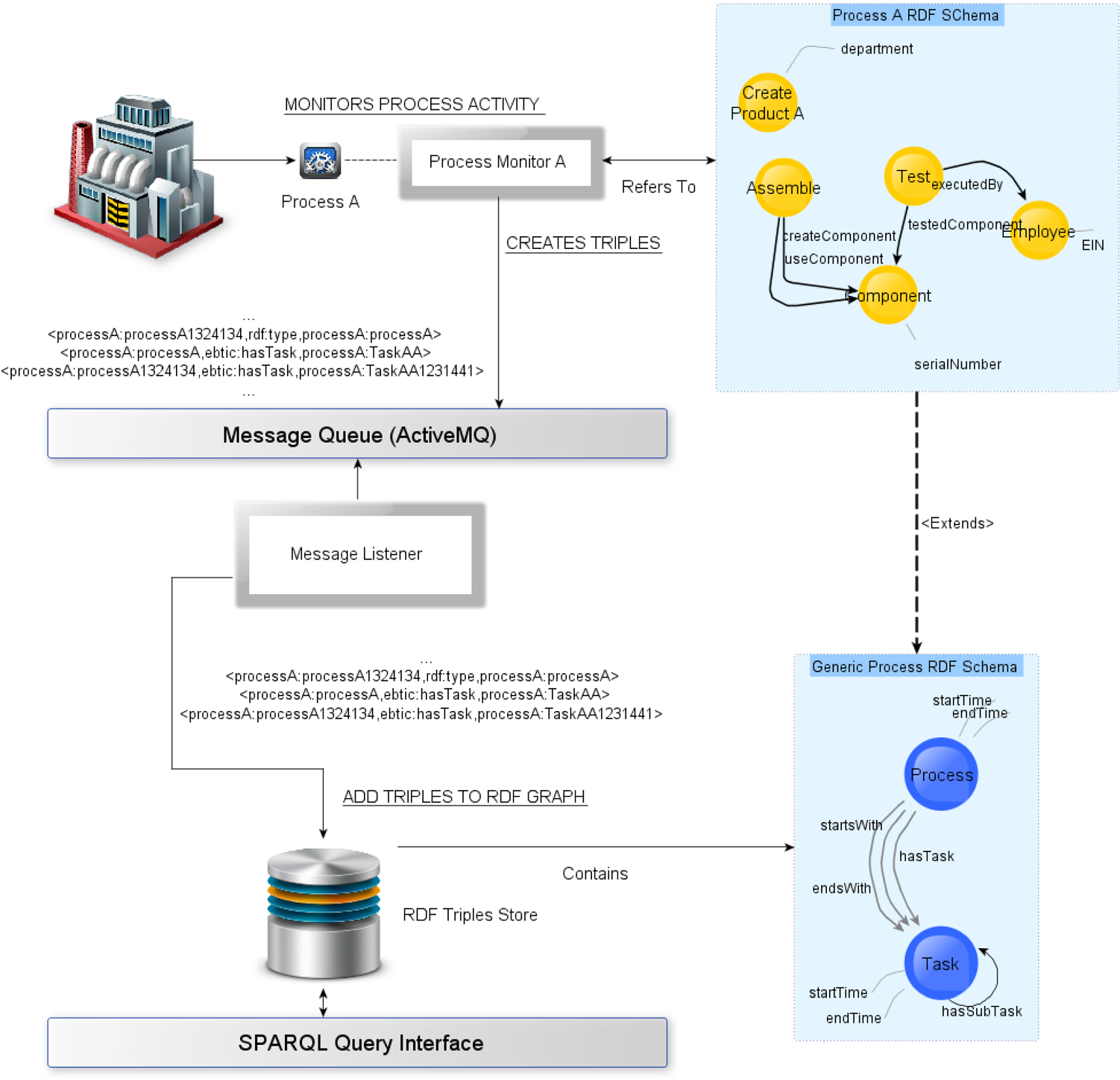 Dynamic Access Control to Semantics-Aware Streamed Process